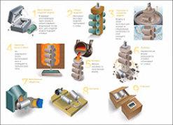 Технология ЛВМ Процес литья по ЛВМ